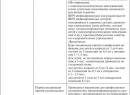 Ринофарингит - симптомы острой, хронической и аллергической и других форм заболевания