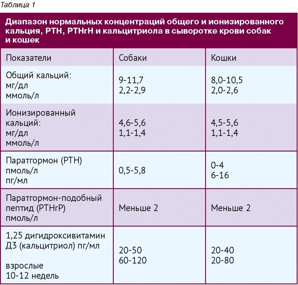 Кальций анализ йодированный крови на дыхательной системы заболевании анализ крови при