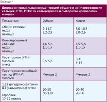 Гиперкальциемия - симптомы заболевания, вызванного избытком в крови содержания кальция