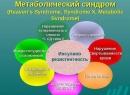 Метаболический синдром у женщин: причины и лечение